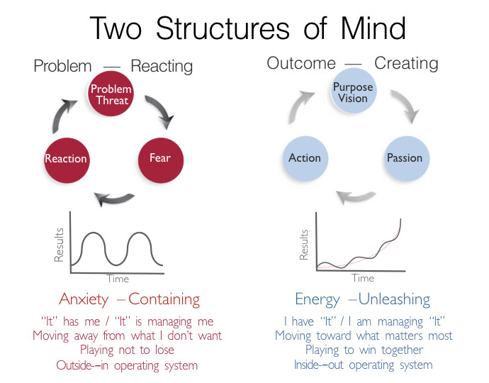 2 structures of mind
